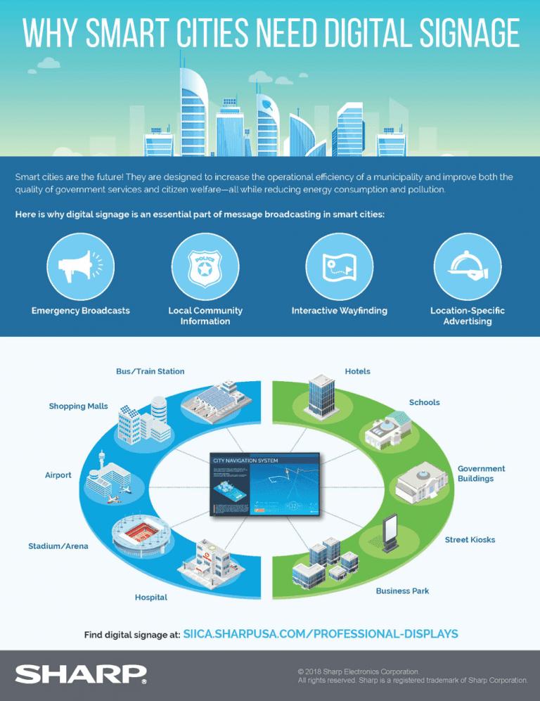 Why smart cities need digital signage – Sharp